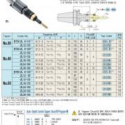 Bầu cặp taro kiểm soát độ sâu tự động BT-ZL